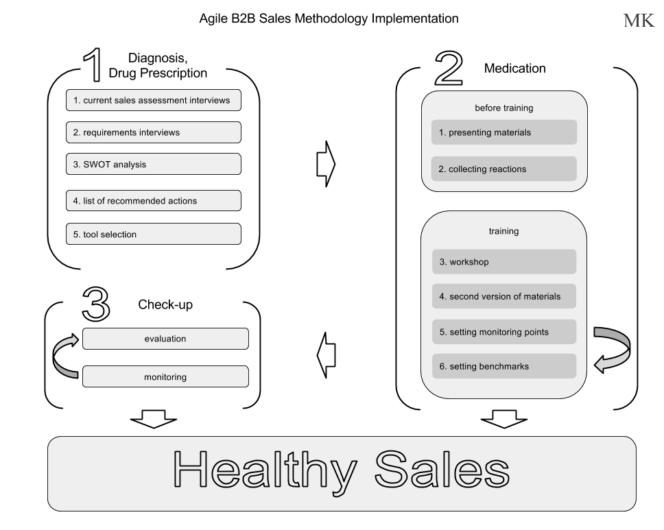 FDBR Agile B2B Sales Methodology Implementation Steps