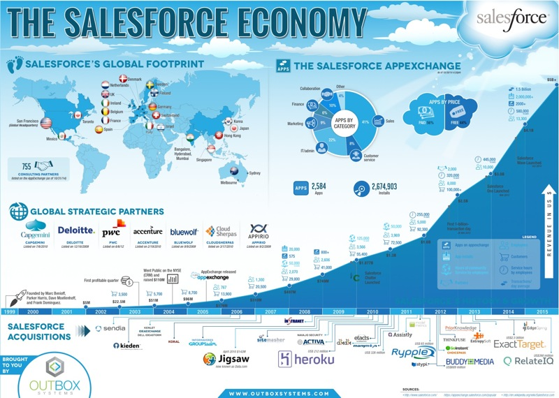 Salesforce_Infographic